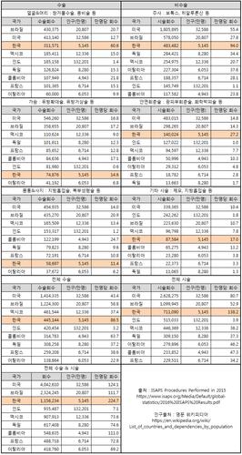 世界の美容整形、韓国の美容整形数