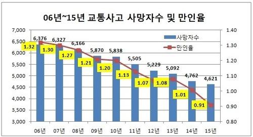 交通事故死亡者数および.jpg