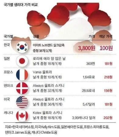 国別生理用ナプキンの価格.jpg