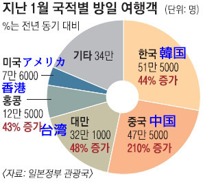 日本で一番多い外国人観光客は韓国人2.jpg