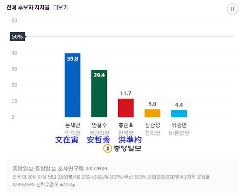 最近の候補者の支持率のコピー.jpg